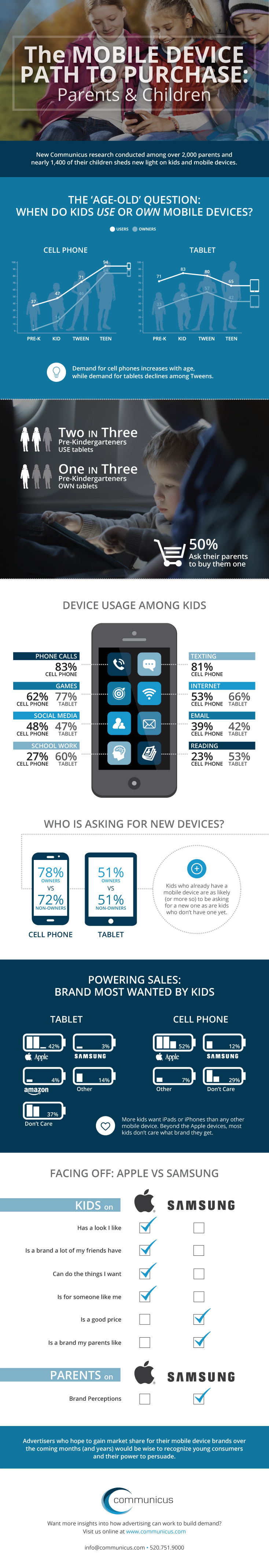 MobileDevices_Infographic_Finalb