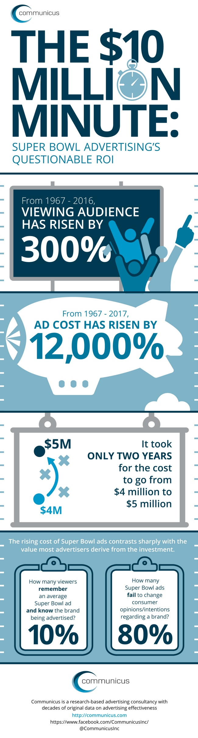 an analysis of the characteristics and effects of super bowl advertising The characteristics of the product  a 30-second ad during super bowl xlii in 2008 was  that it is difficult to measure the effects of advertising on sales .